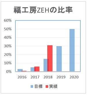 ZEHグラフ(2019.4.16更新)