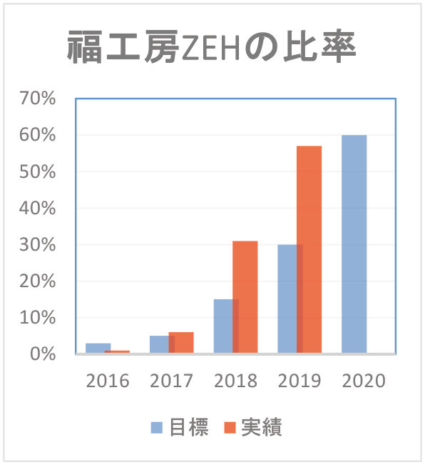ZEHグラフ